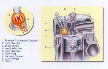 Etvcs on Kubota Combustion Chamber